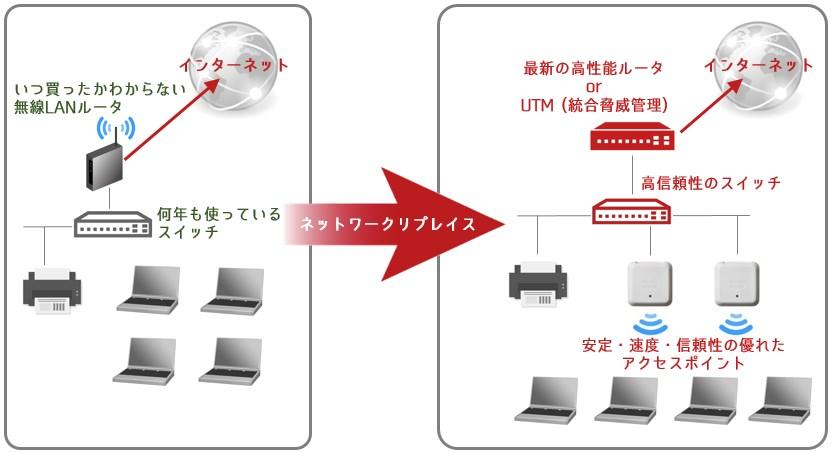 北海道ネットワークリプレイス