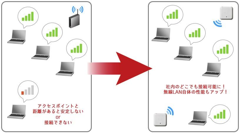 無線LAN導入