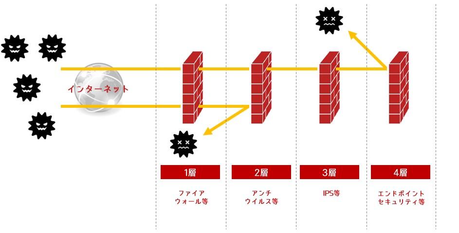 サイバーセキュリティ多層防御